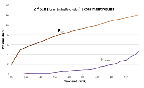 2. SER experiment results